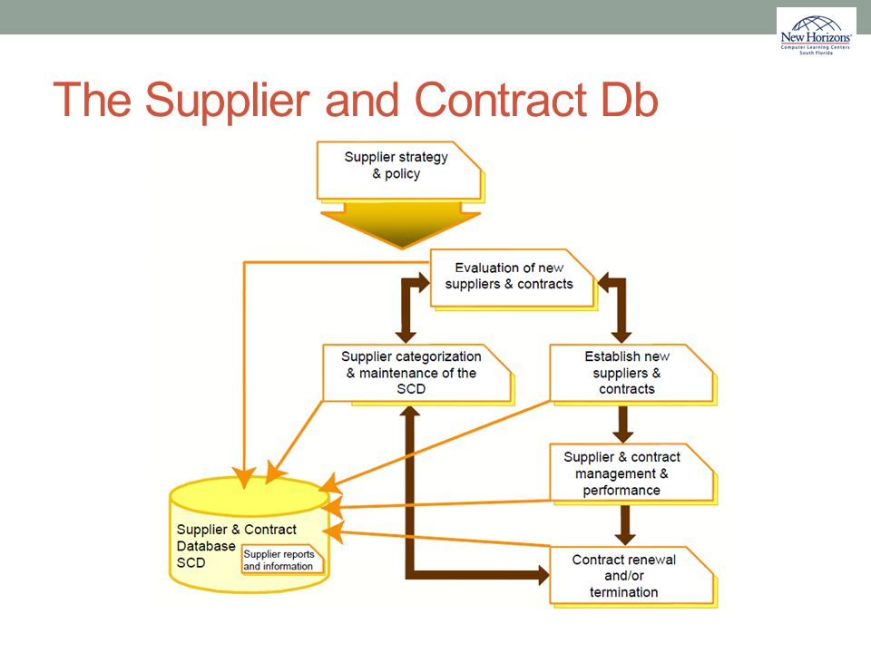 The Supplier and Contract Db