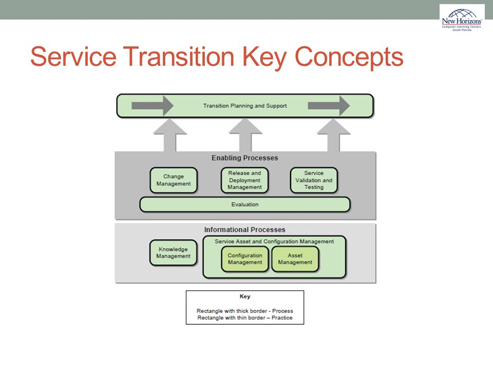 Service Transition Key Concepts