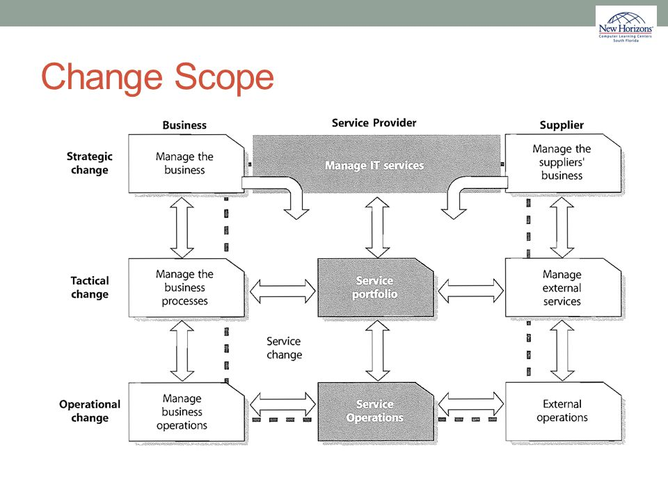 Change Scope