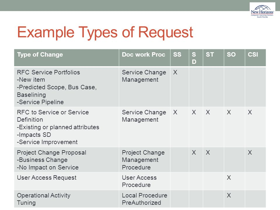 Example Types of Request