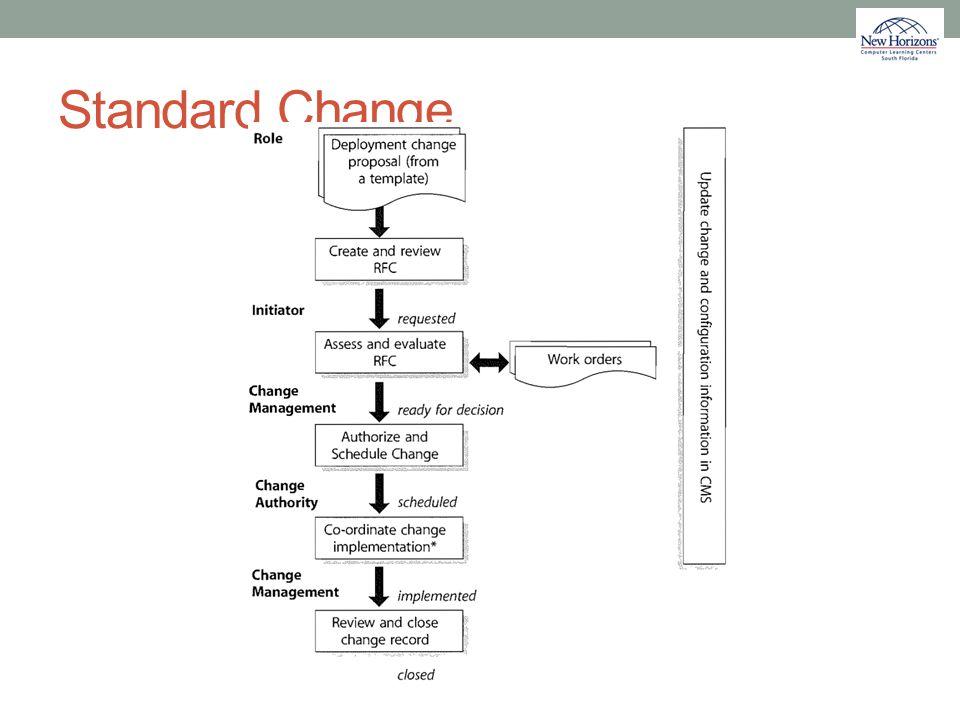 Standard Change