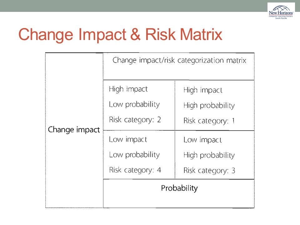 Change Impact & Risk Matrix