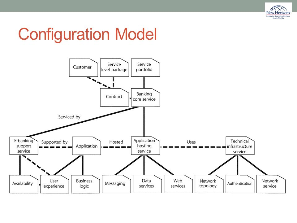 Configuration Model