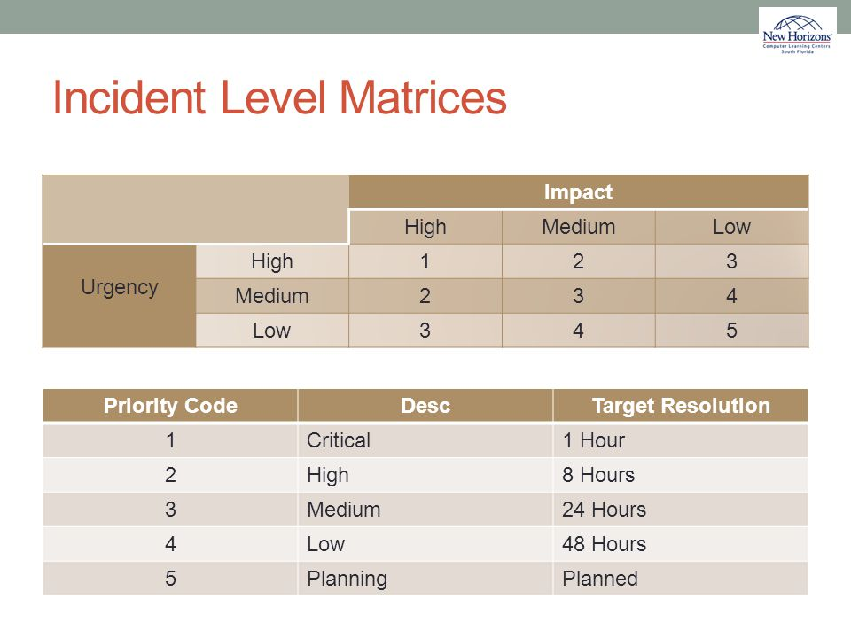 Incident Level Matrices