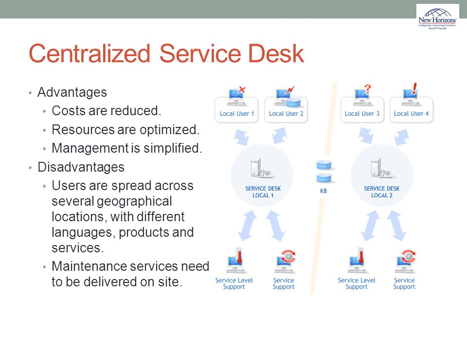 Centralized Service Desk