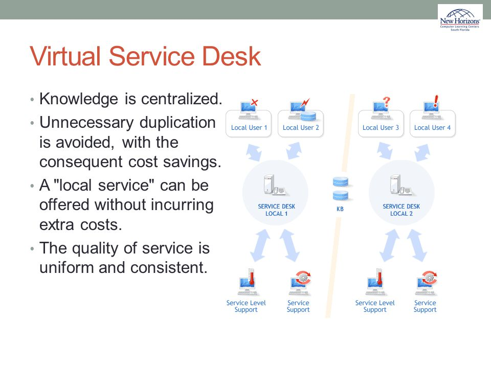 Virtual Service Desk Knowledge is centralized.