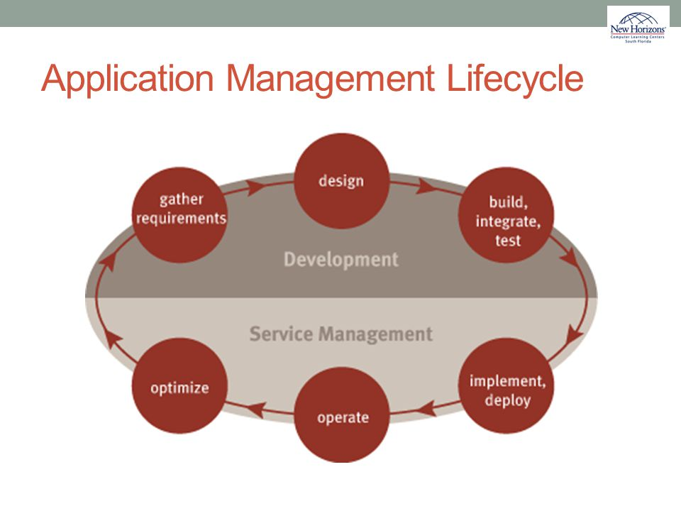 Application Management Lifecycle
