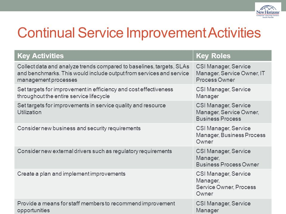 Continual Service Improvement Activities