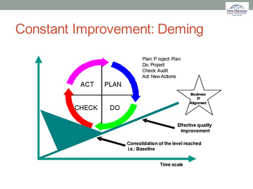 Constant Improvement: Deming