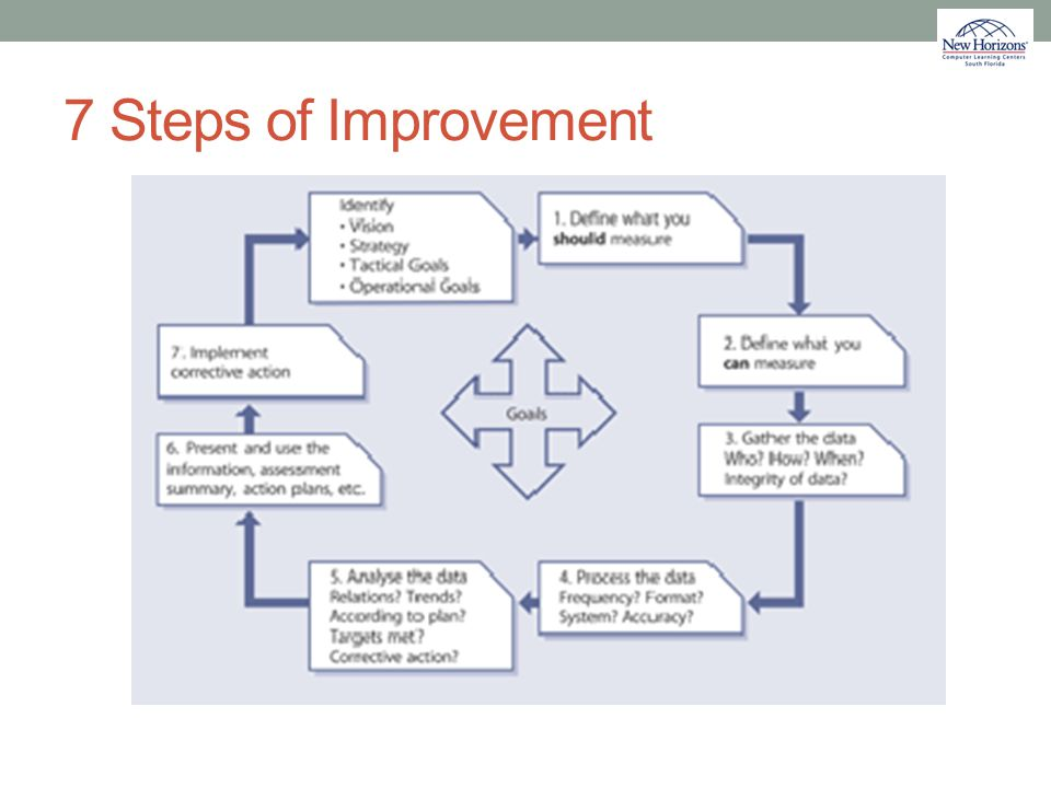 7 Steps of Improvement