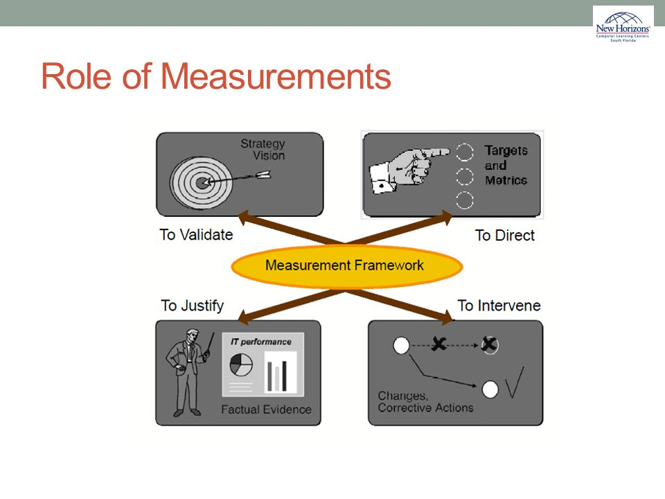 Role of Measurements