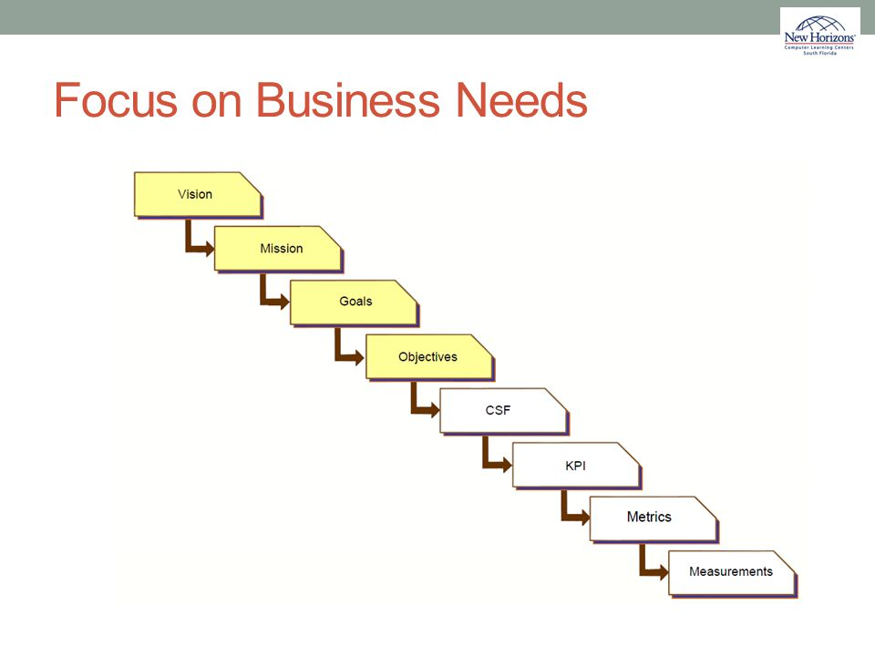 Focus on Business Needs