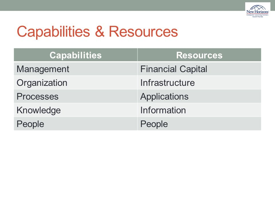 Capabilities & Resources