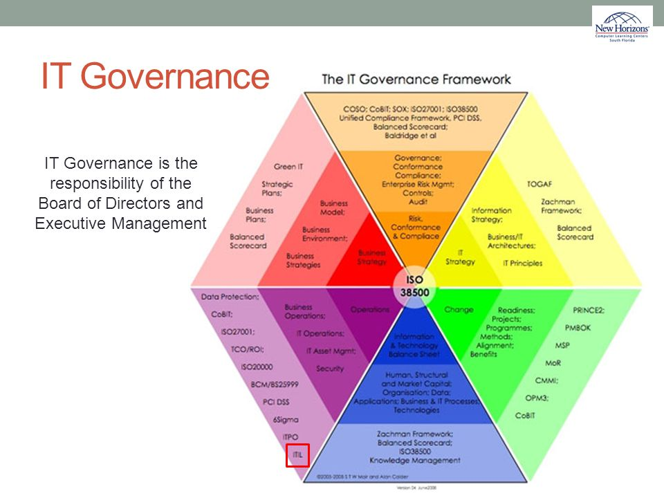 IT Governance IT Governance is the responsibility of the