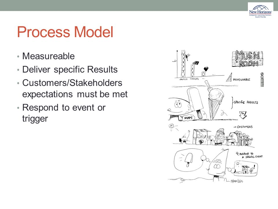 Process Model Measureable Deliver specific Results