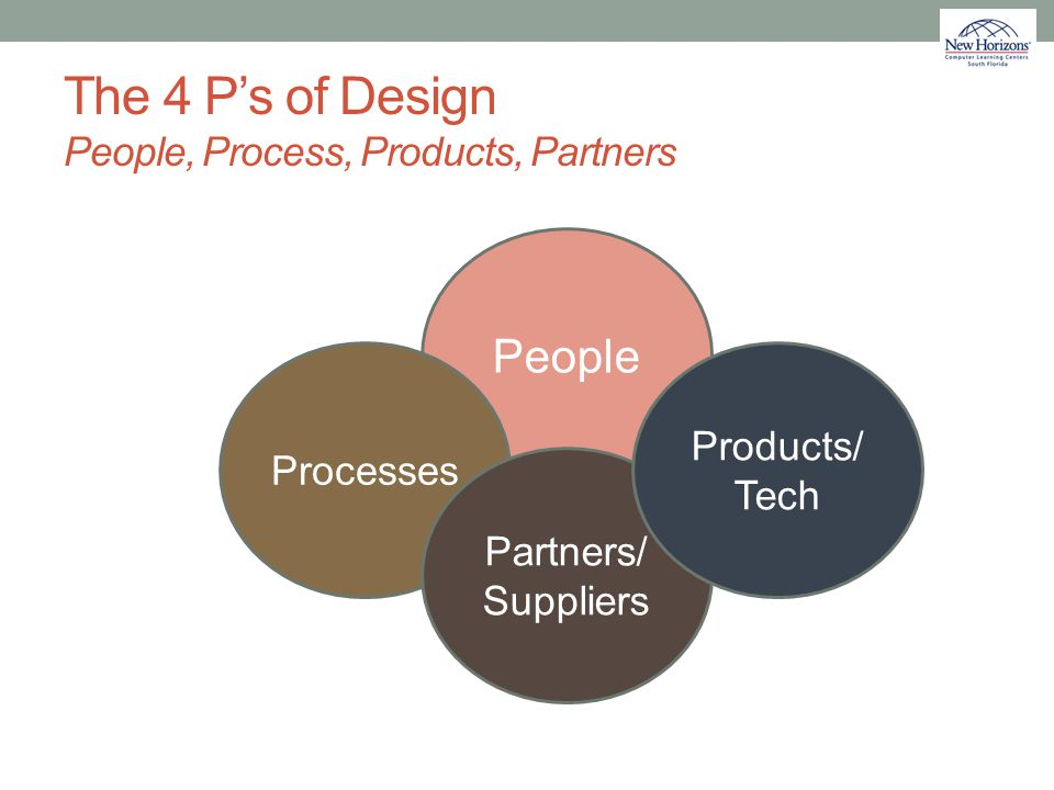 The 4 P's of Design People, Process, Products, Partners