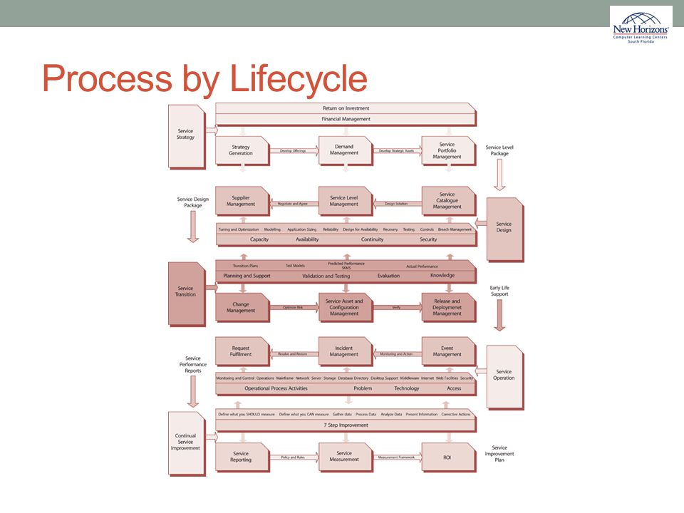 Process by Lifecycle