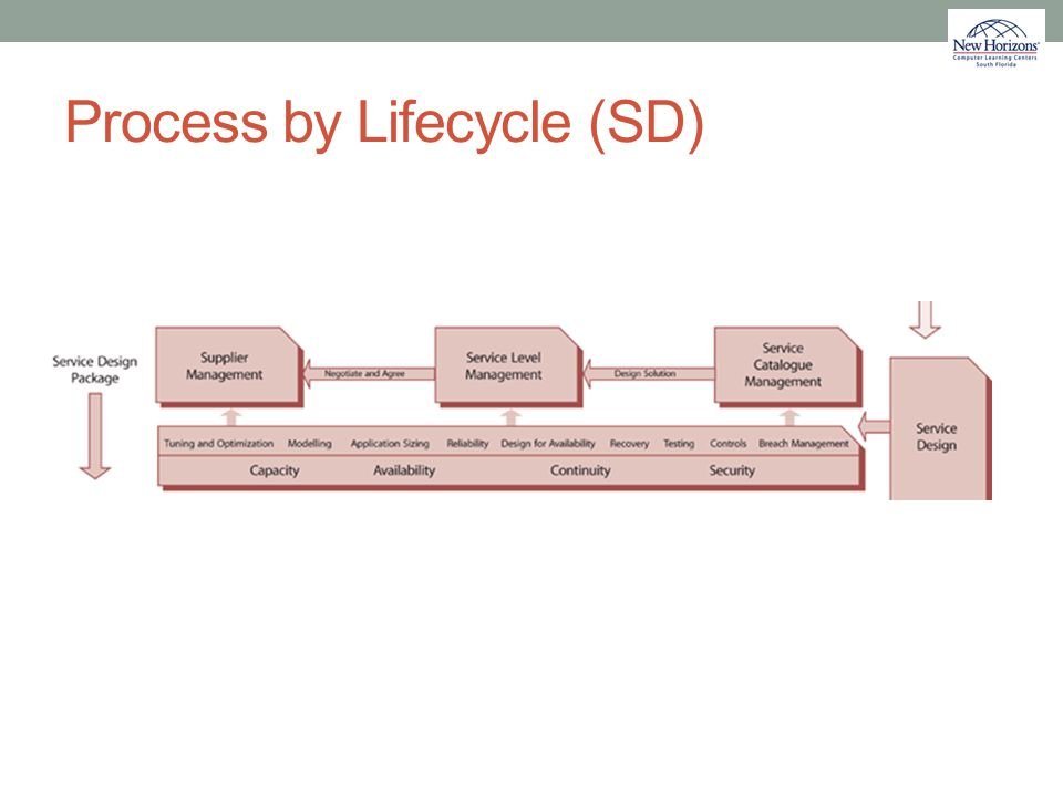 Process by Lifecycle (SD)