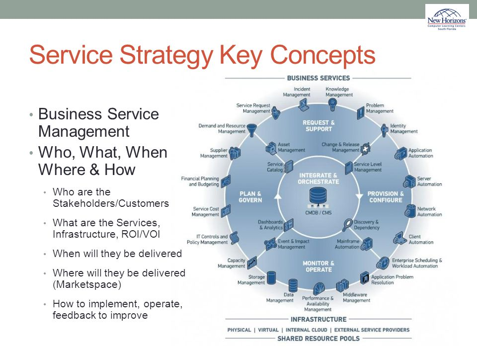 Service Strategy Key Concepts