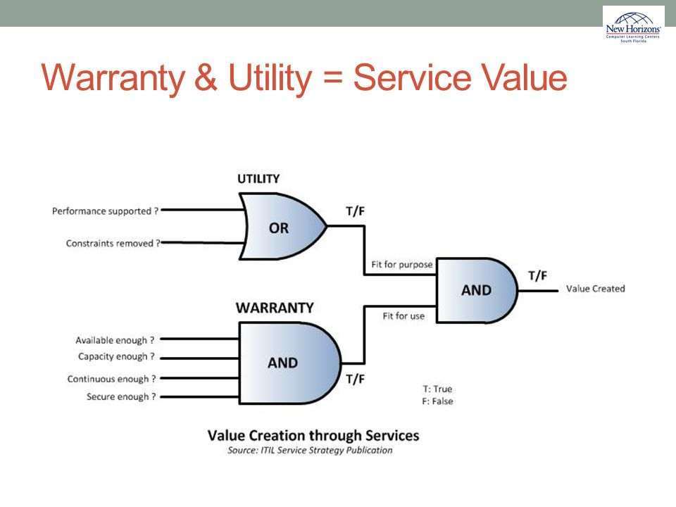Warranty & Utility = Service Value