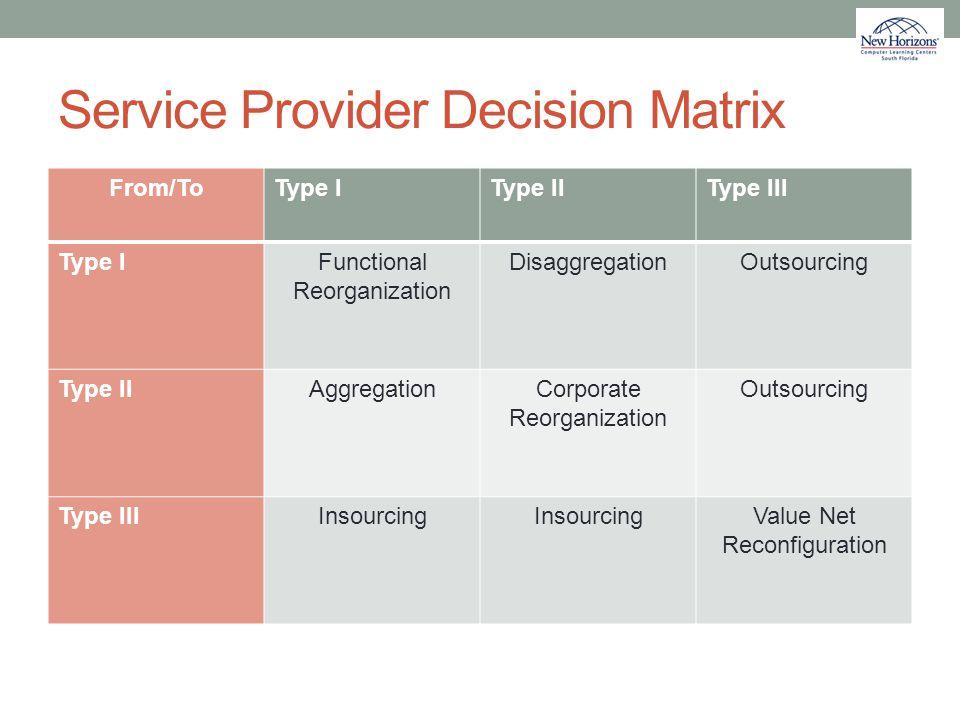 Service Provider Decision Matrix