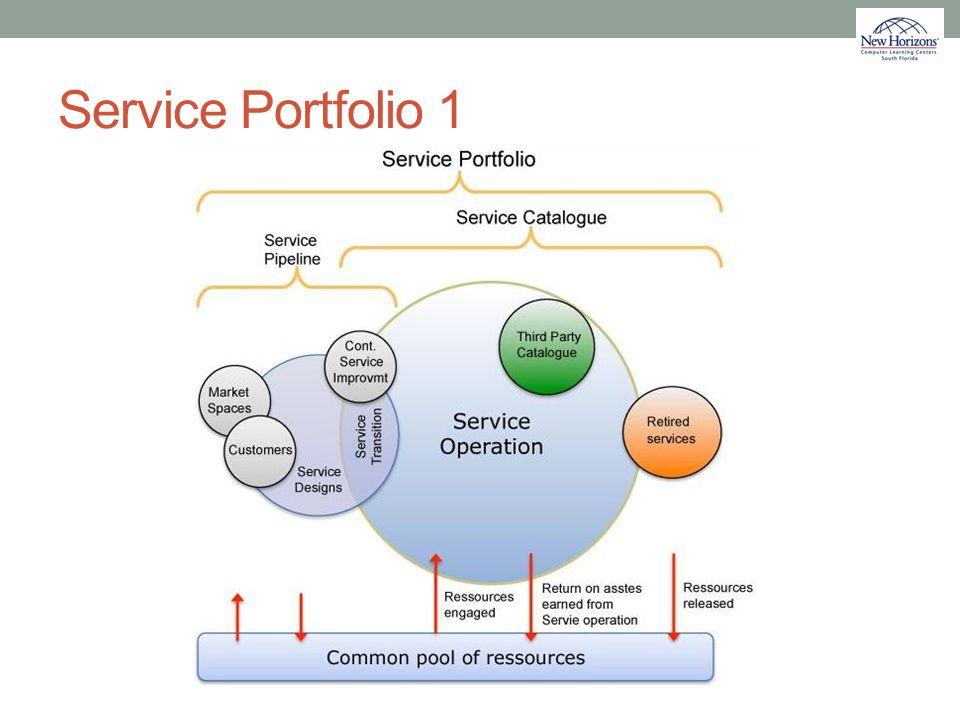 Service Portfolio 1