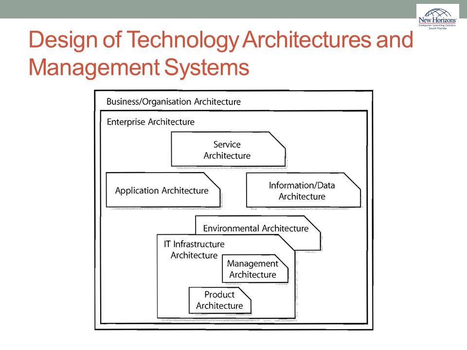 Design of Technology Architectures and Management Systems