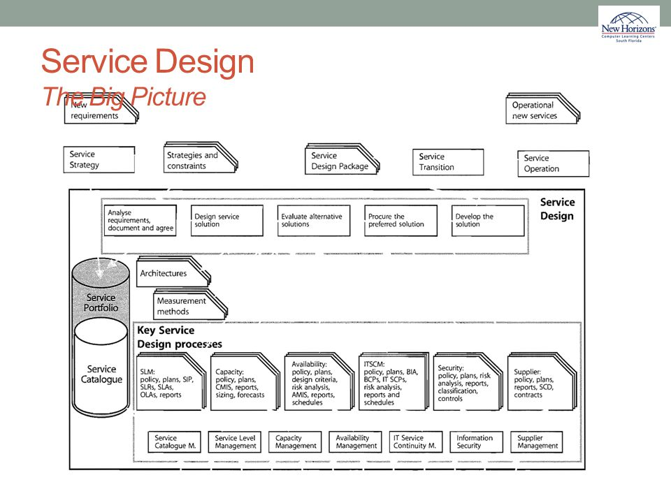 Service Design The Big Picture