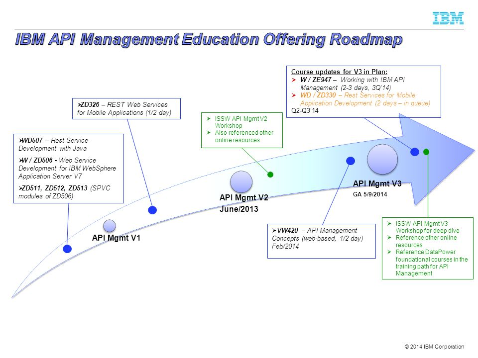 IBM API Management Education Offering Roadmap