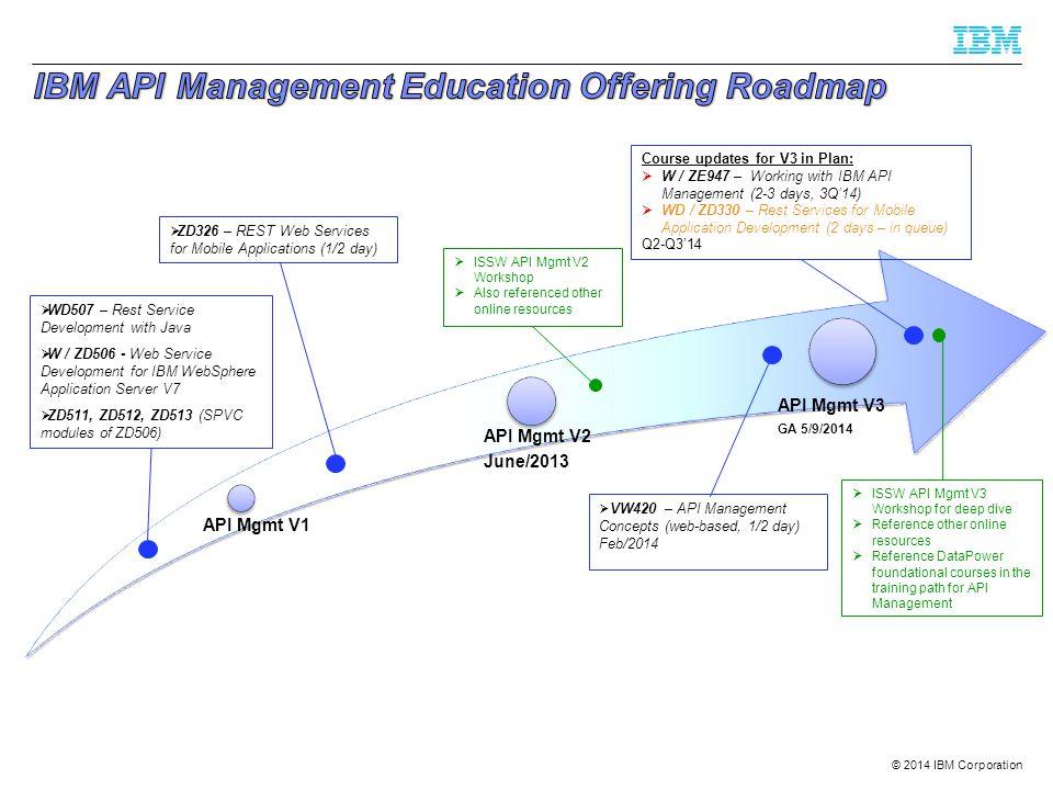 IBM API Management Education Offering Roadmap