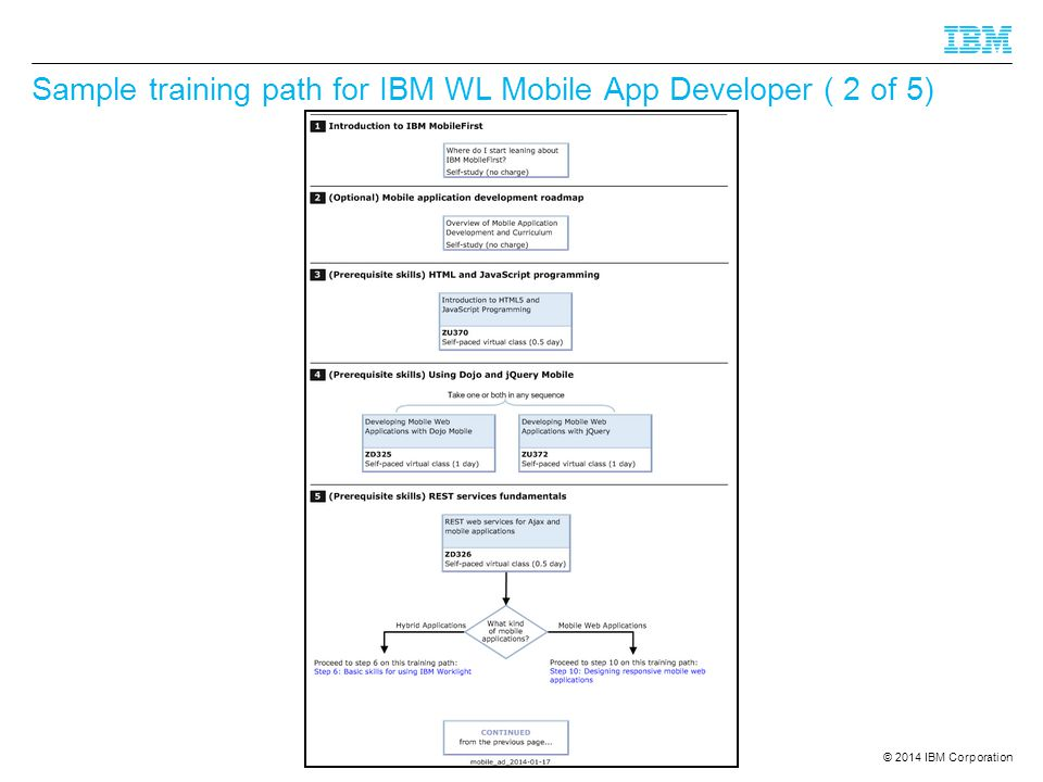 Sample training path for IBM WL Mobile App Developer ( 2 of 5)