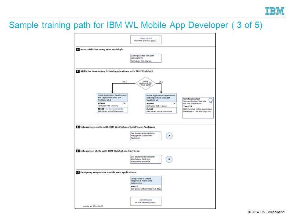 Sample training path for IBM WL Mobile App Developer ( 3 of 5)