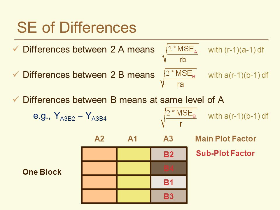 SE of Differences Differences between 2 A means with (r-1)(a-1) df