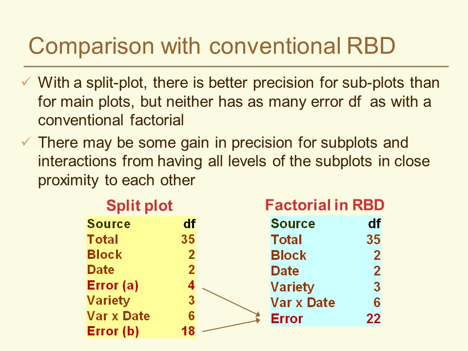 Comparison with conventional RBD