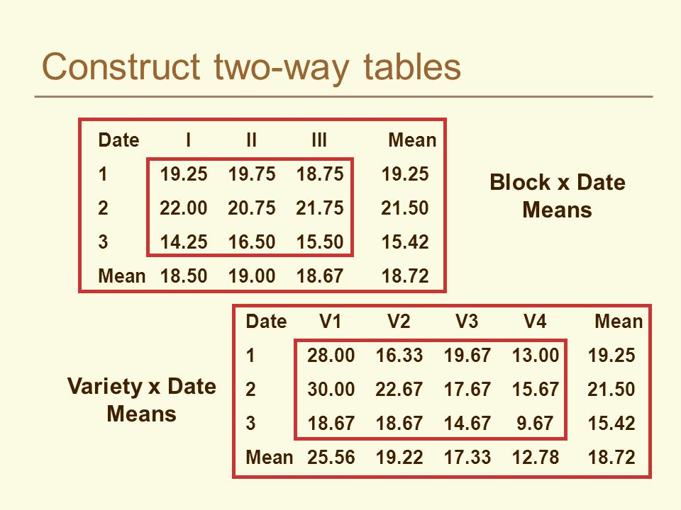 Construct two-way tables