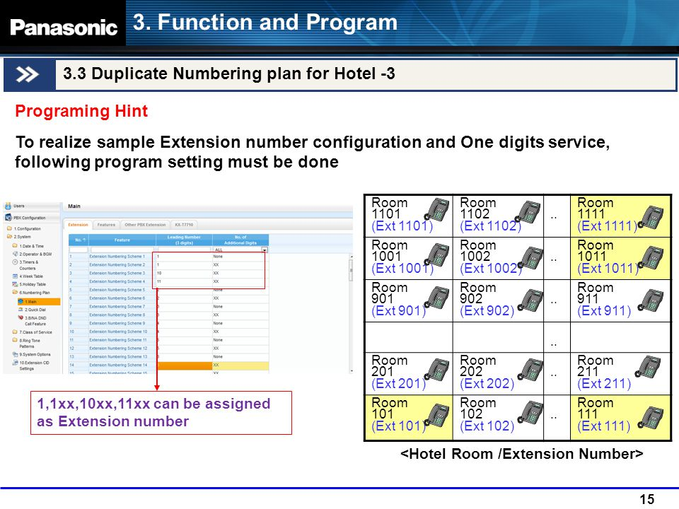 3. Function and Program 3.3 Duplicate Numbering plan for Hotel -3