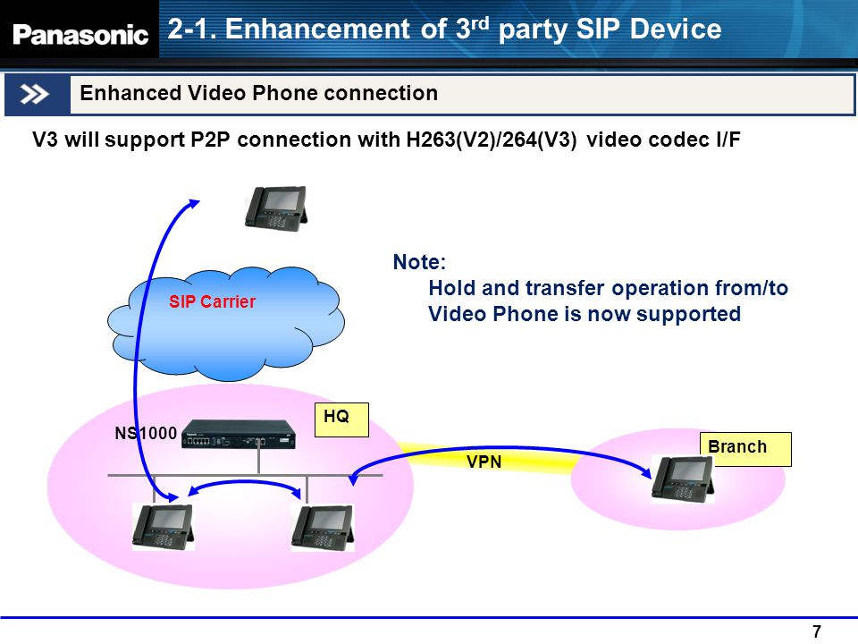 2-1. Enhancement of 3rd party SIP Device