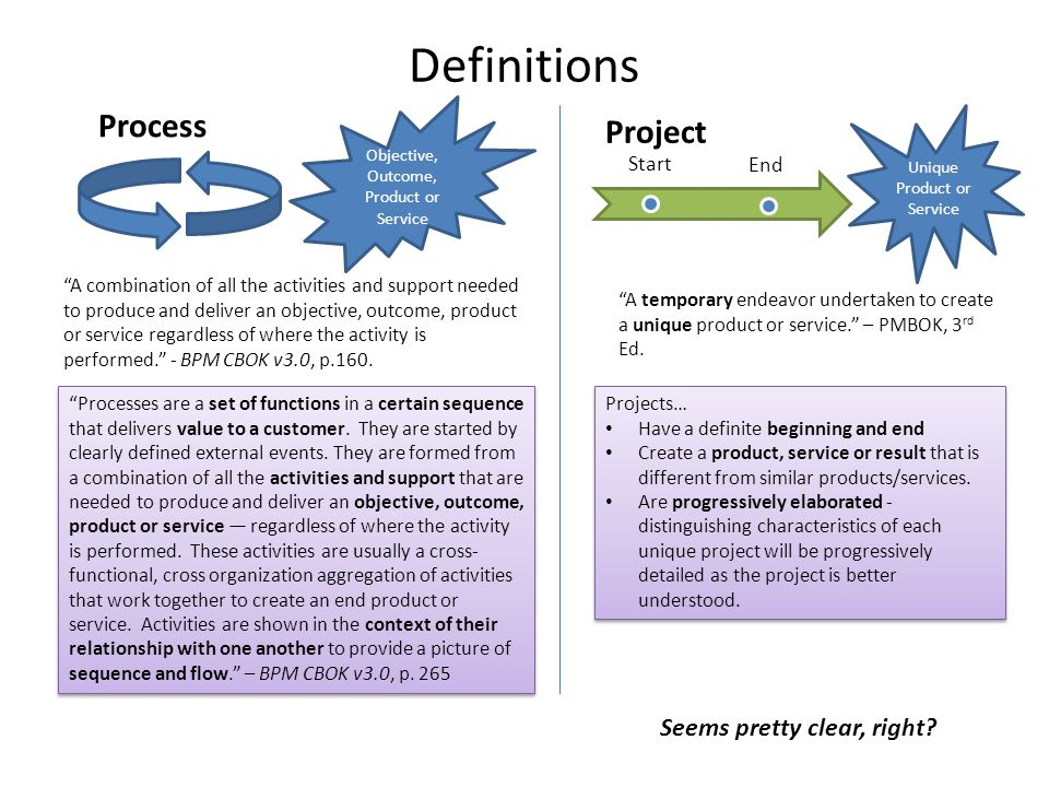 Definitions Process Project Seems pretty clear, right Start End