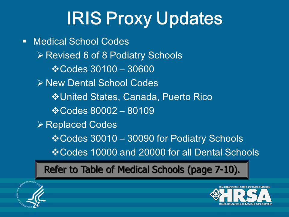 Refer to Table of Medical Schools (page 7-10).