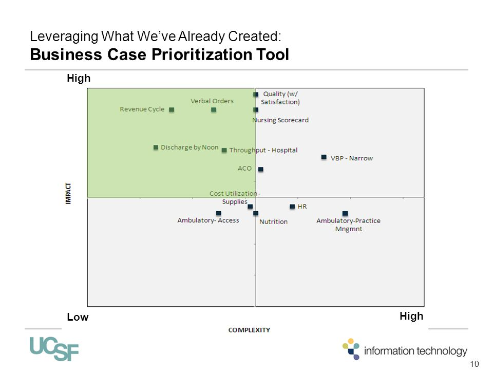 Leveraging What We've Already Created: Business Case Prioritization Tool