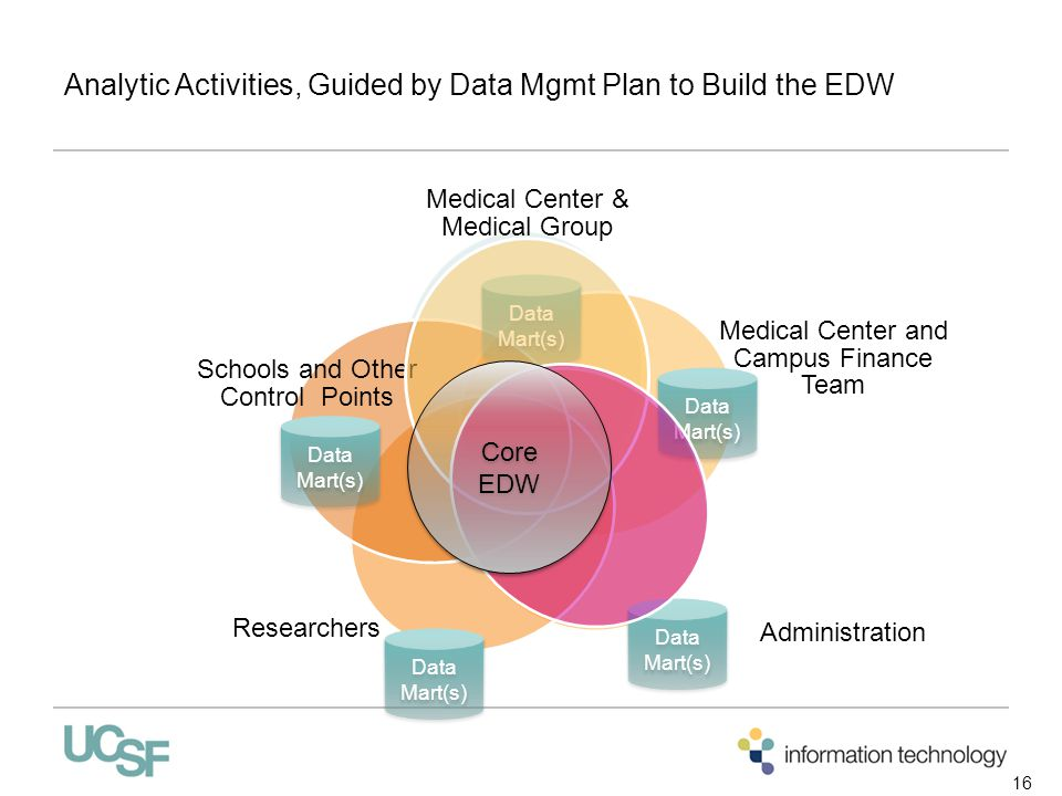 Analytic Activities, Guided by Data Mgmt Plan to Build the EDW