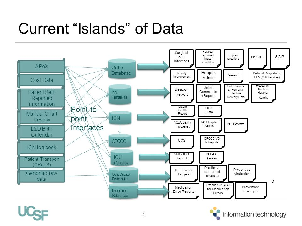 Current Islands of Data