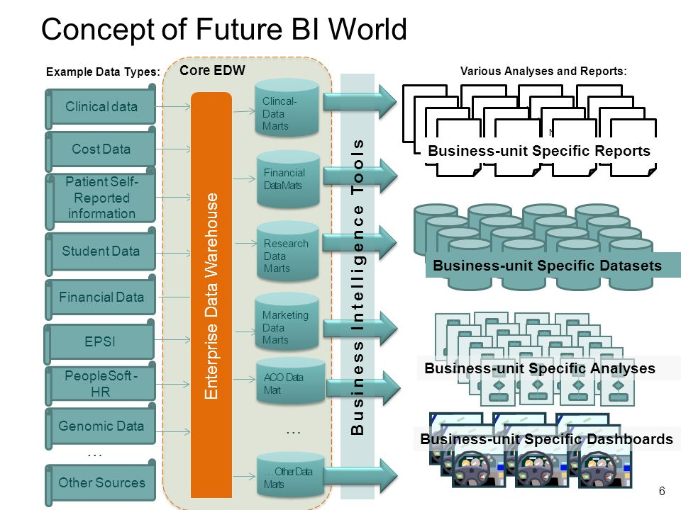 Concept of Future BI World