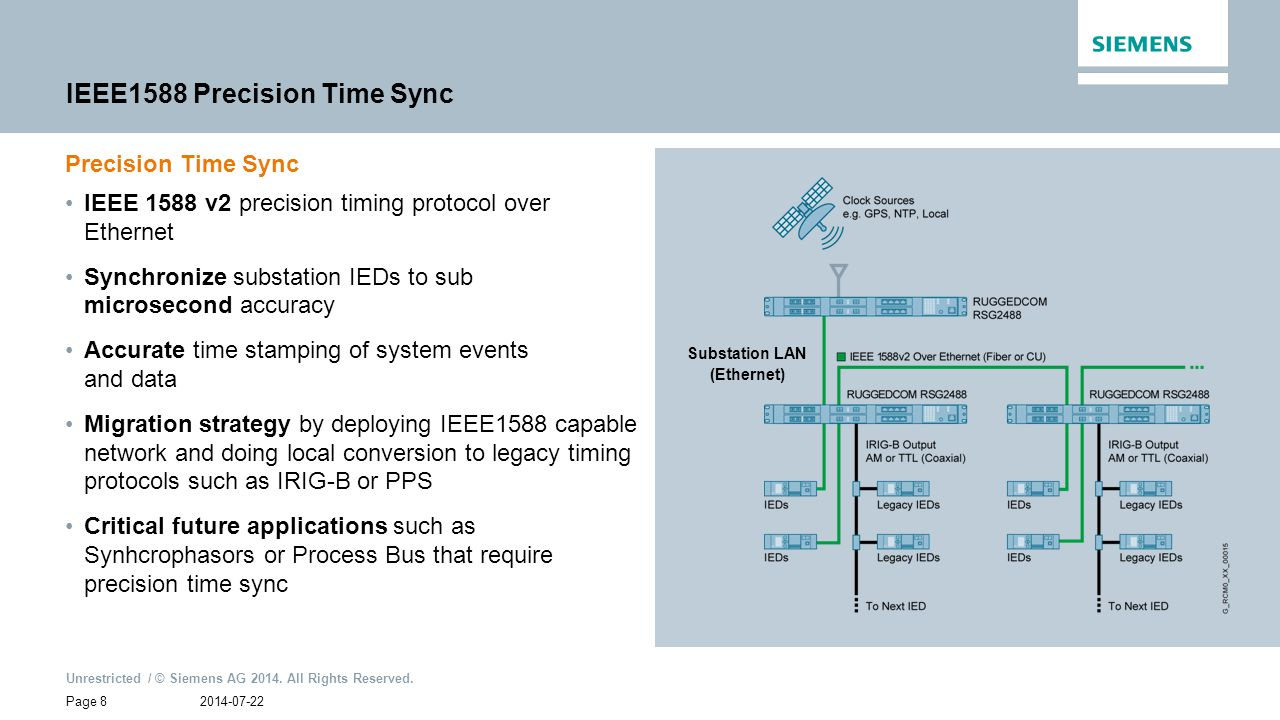 IEEE1588 Precision Time Sync