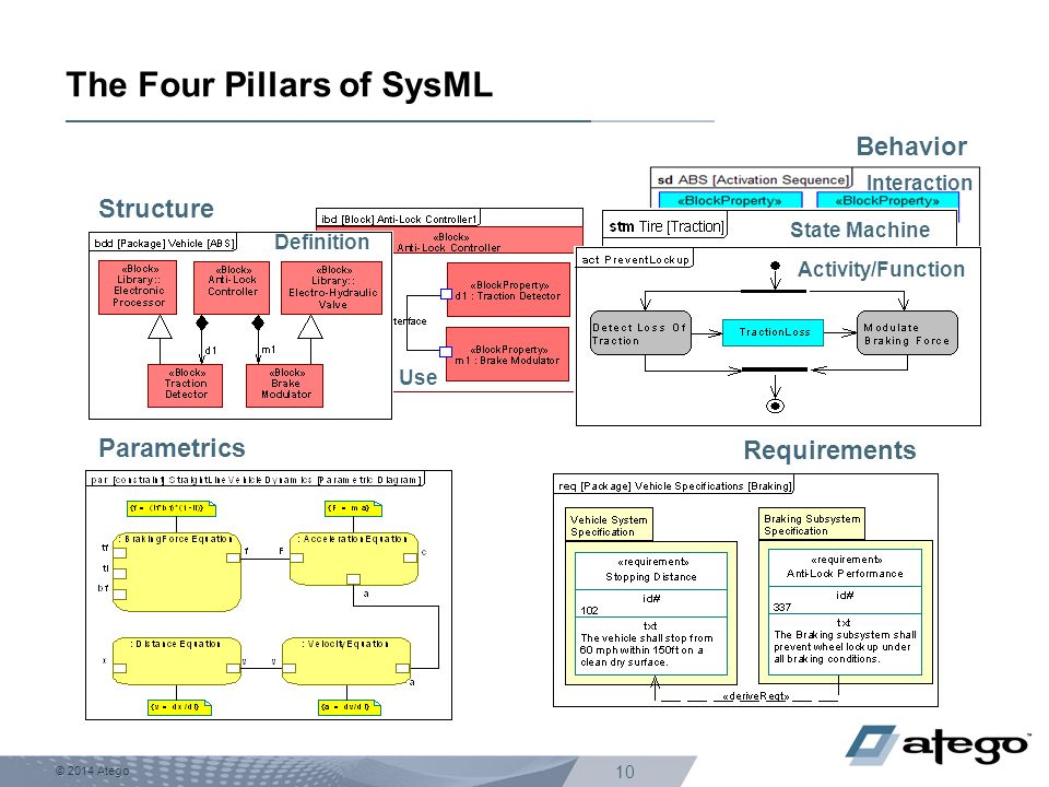 The Four Pillars of SysML