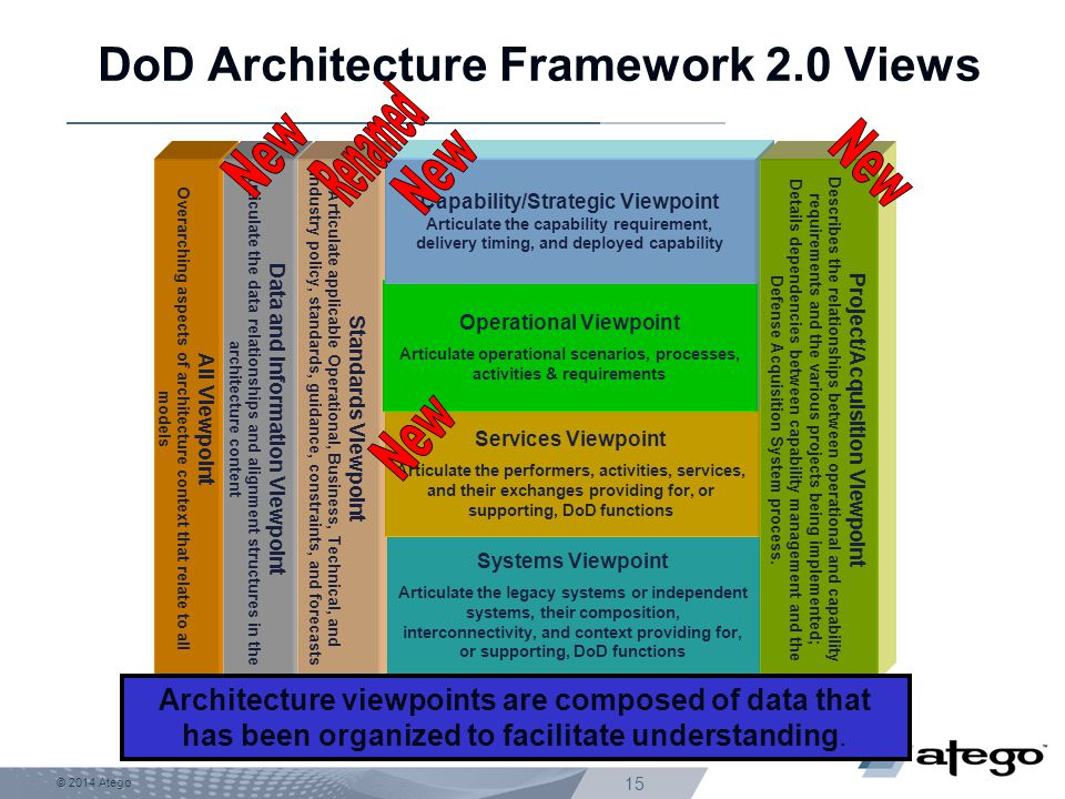 DoD Architecture Framework 2.0 Views