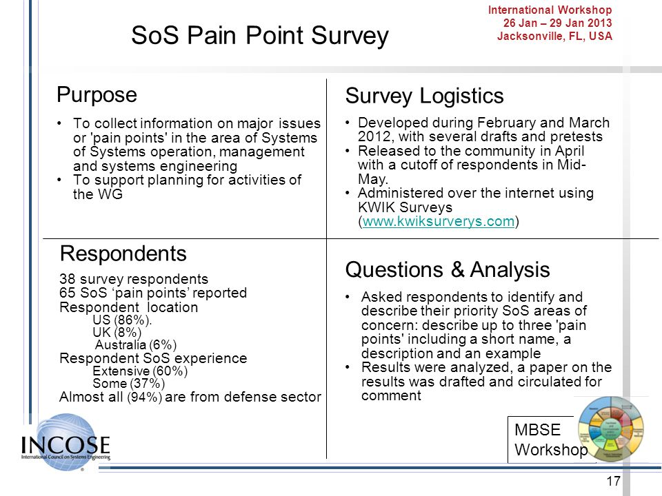 SoS Pain Point Survey Purpose Survey Logistics Respondents
