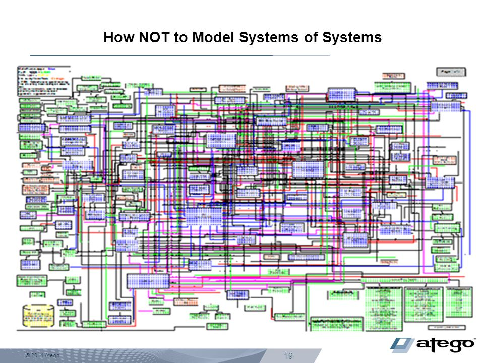 How NOT to Model Systems of Systems