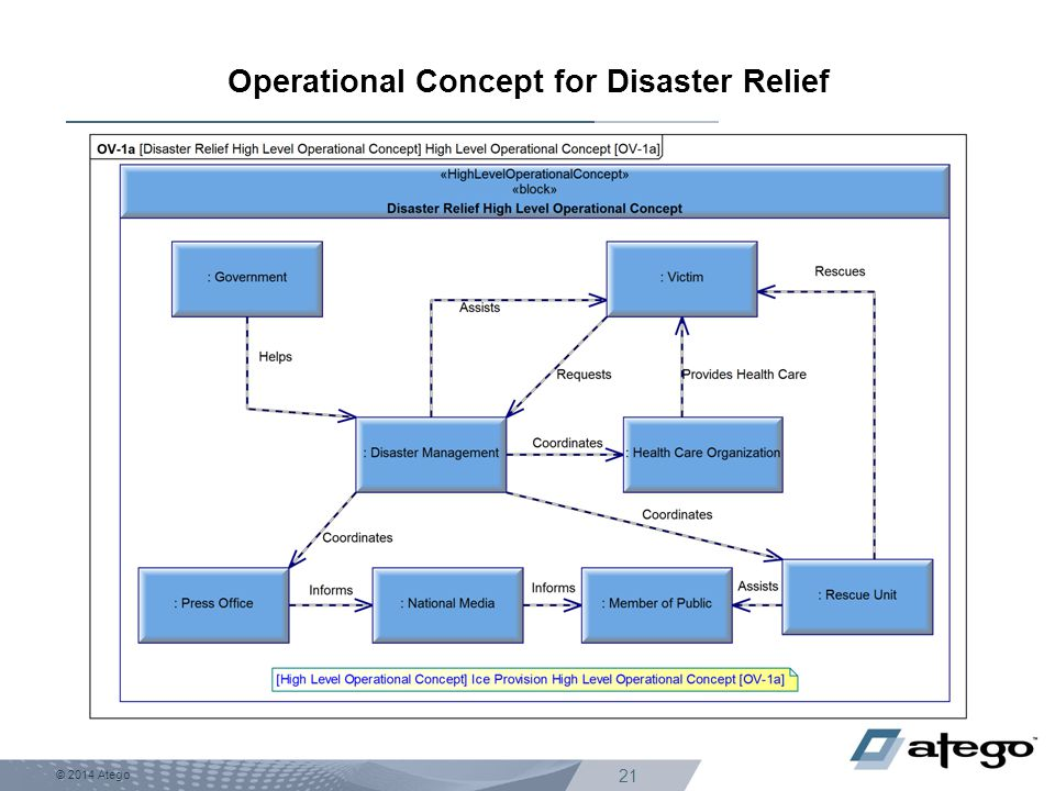 Operational Concept for Disaster Relief