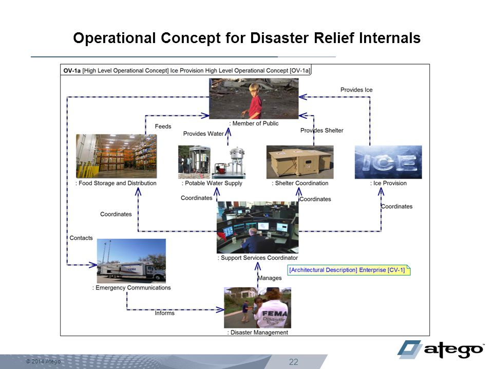 Operational Concept for Disaster Relief Internals